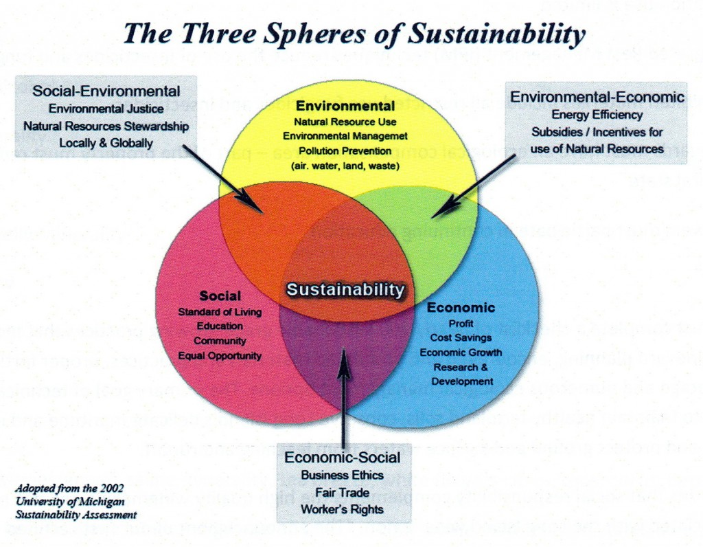 3 Spheres of Sustainability
